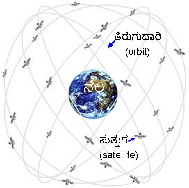 GPS constellation