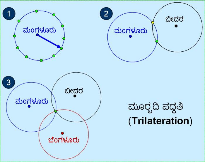 murbadi_trilateration