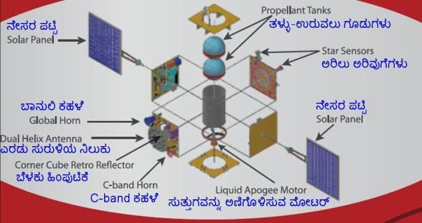 IRNSS-1A parts