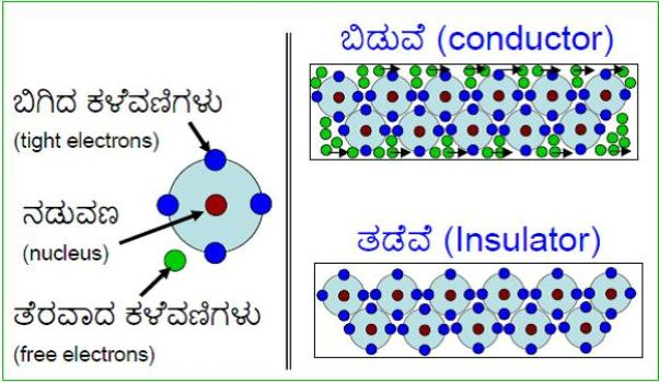 Conductors_Insulators