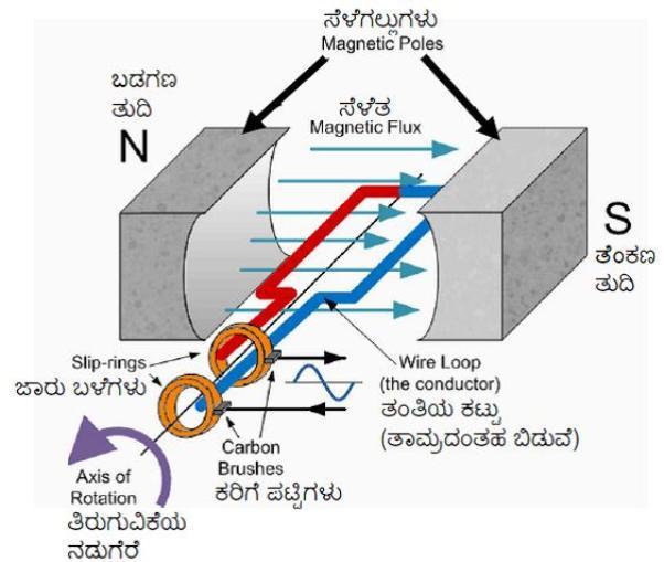 minchuttuka_electric generator