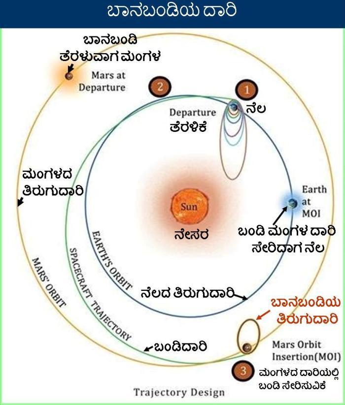 Spacecraft_trajectory