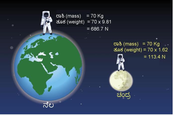 mass_weight