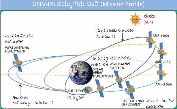 4_GSLV-D5_Mission_Profile