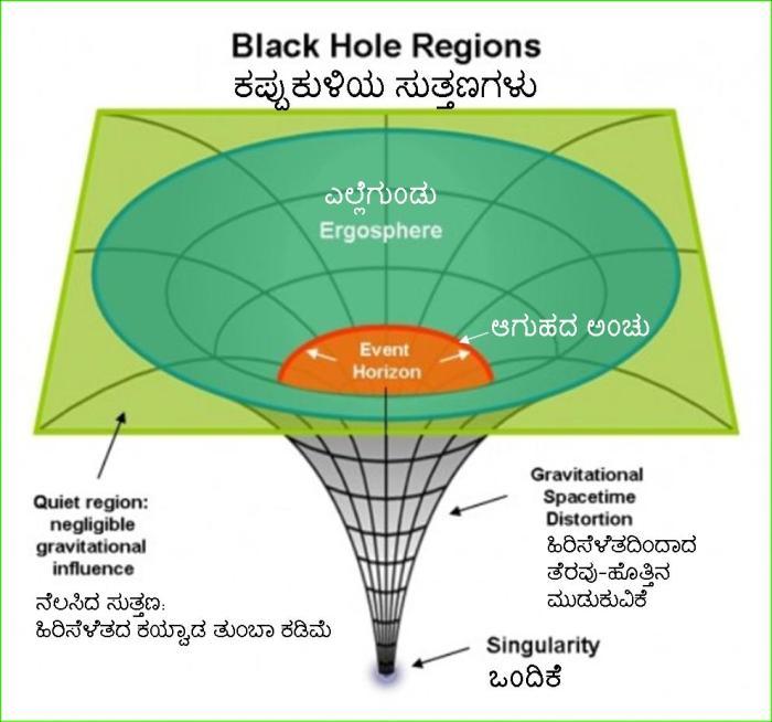 blackhole-regions