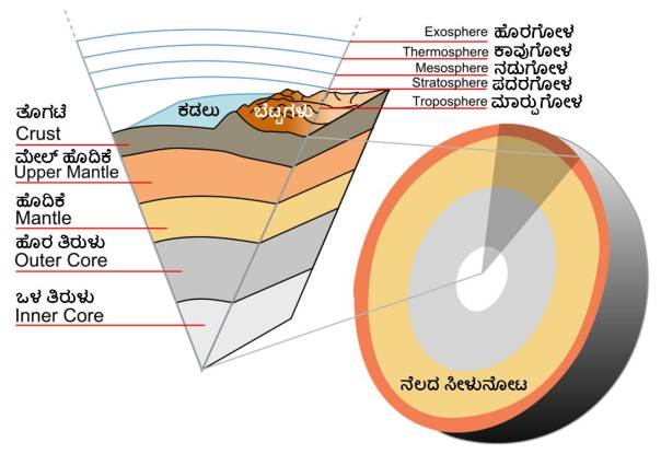 earth_section_nela