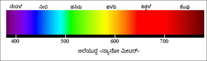 colour_wavelength