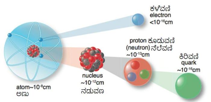 atom_quark_electron