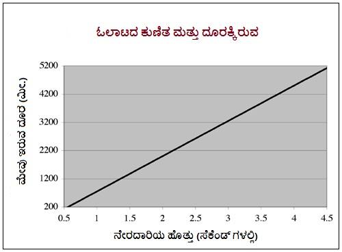 Distance_graph