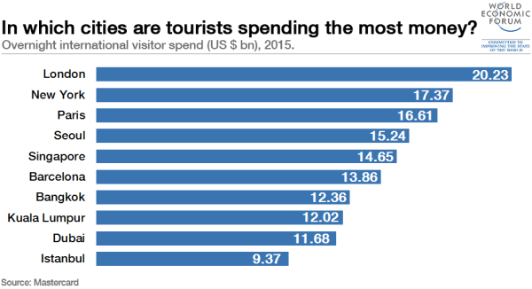 tourist-spending-2015