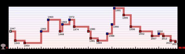 doomsday-1947-2017